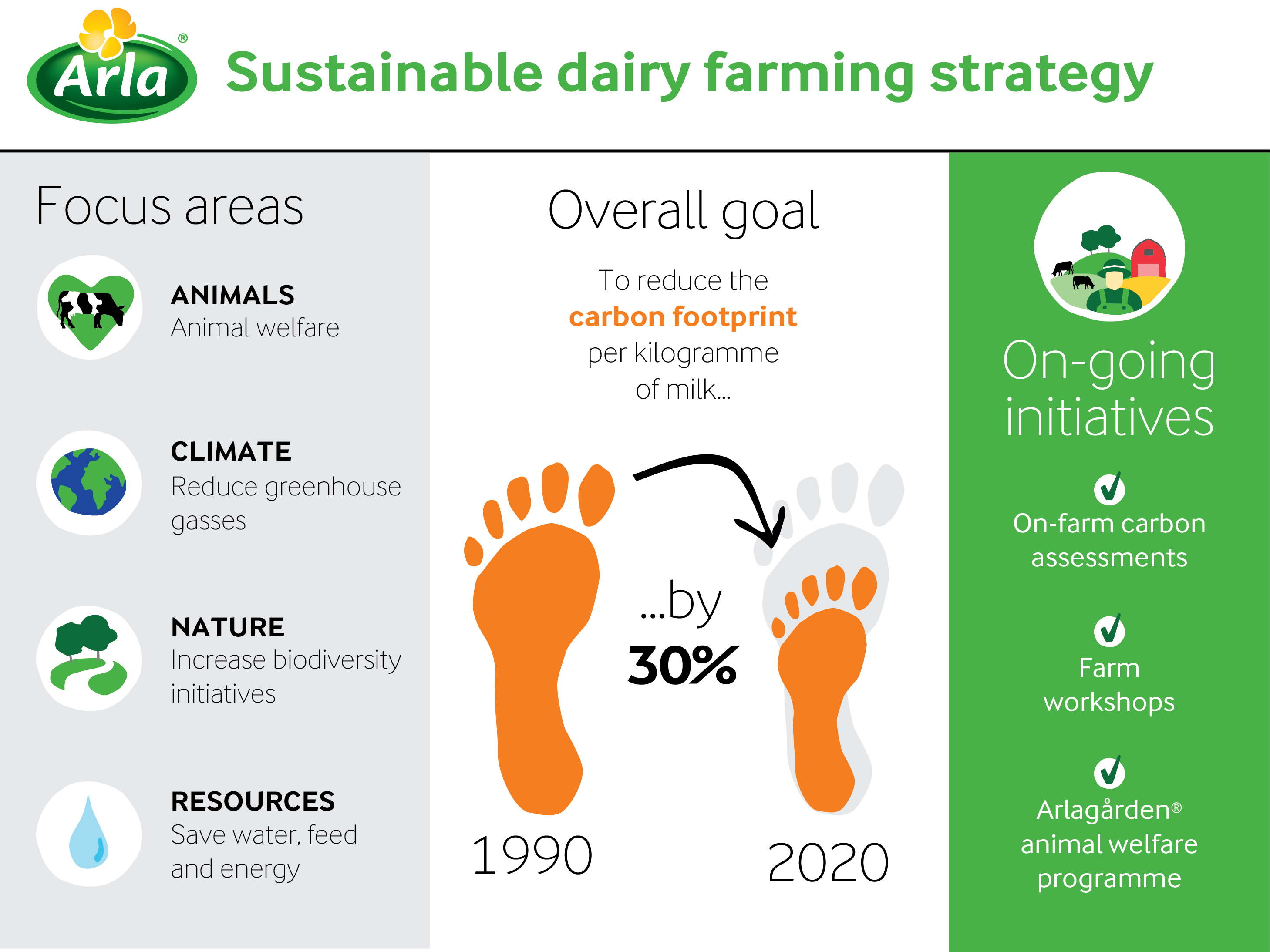 New strategy for sustainable dairy farming