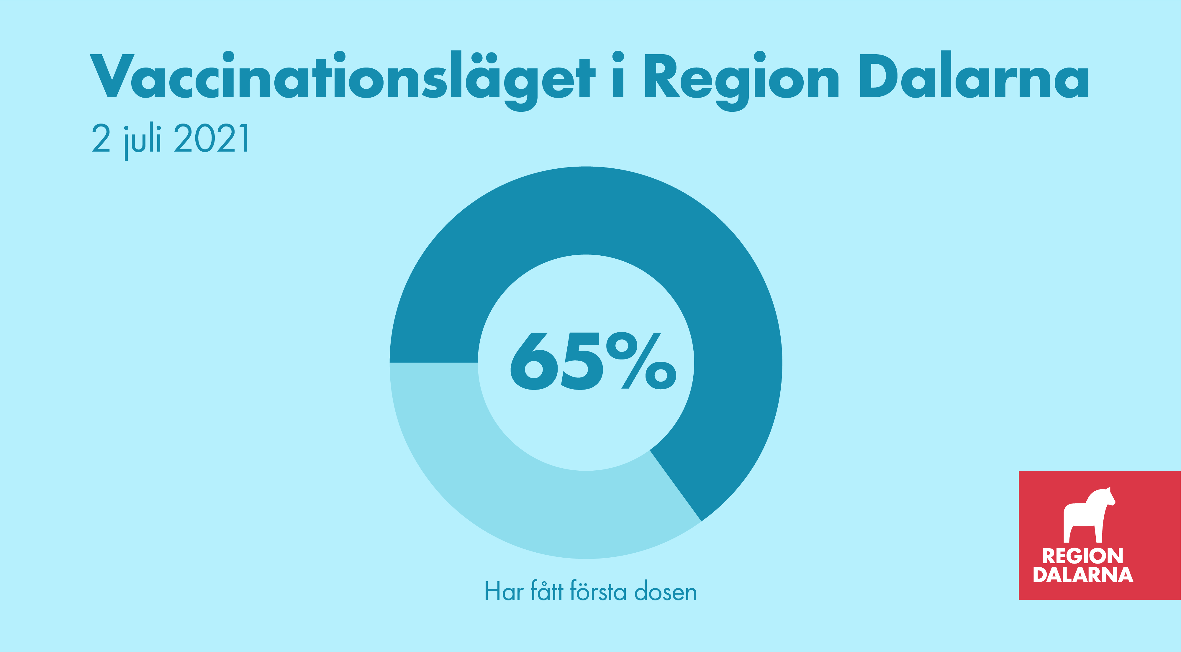 Vaccinationsläget i Region Dalarna: 2 juli 2021