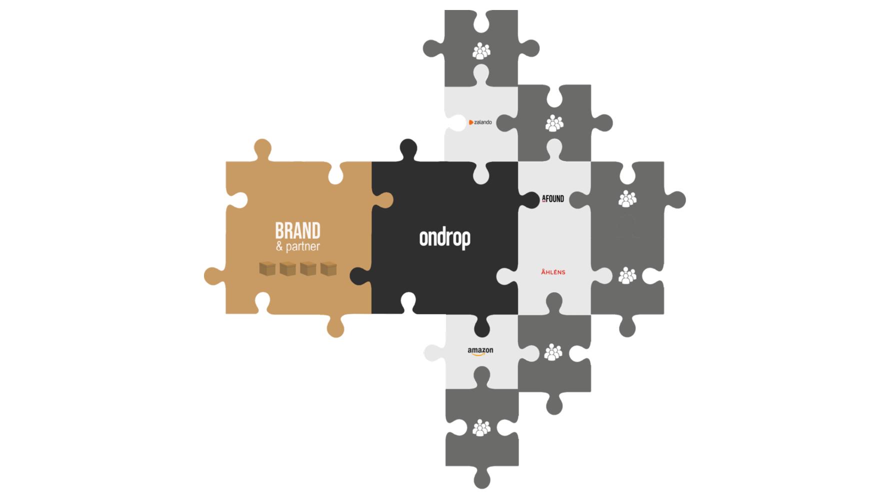 Ondrop är en molnbaserad affärsplattform som förenklar en hållbar tillväxt för varumärken.