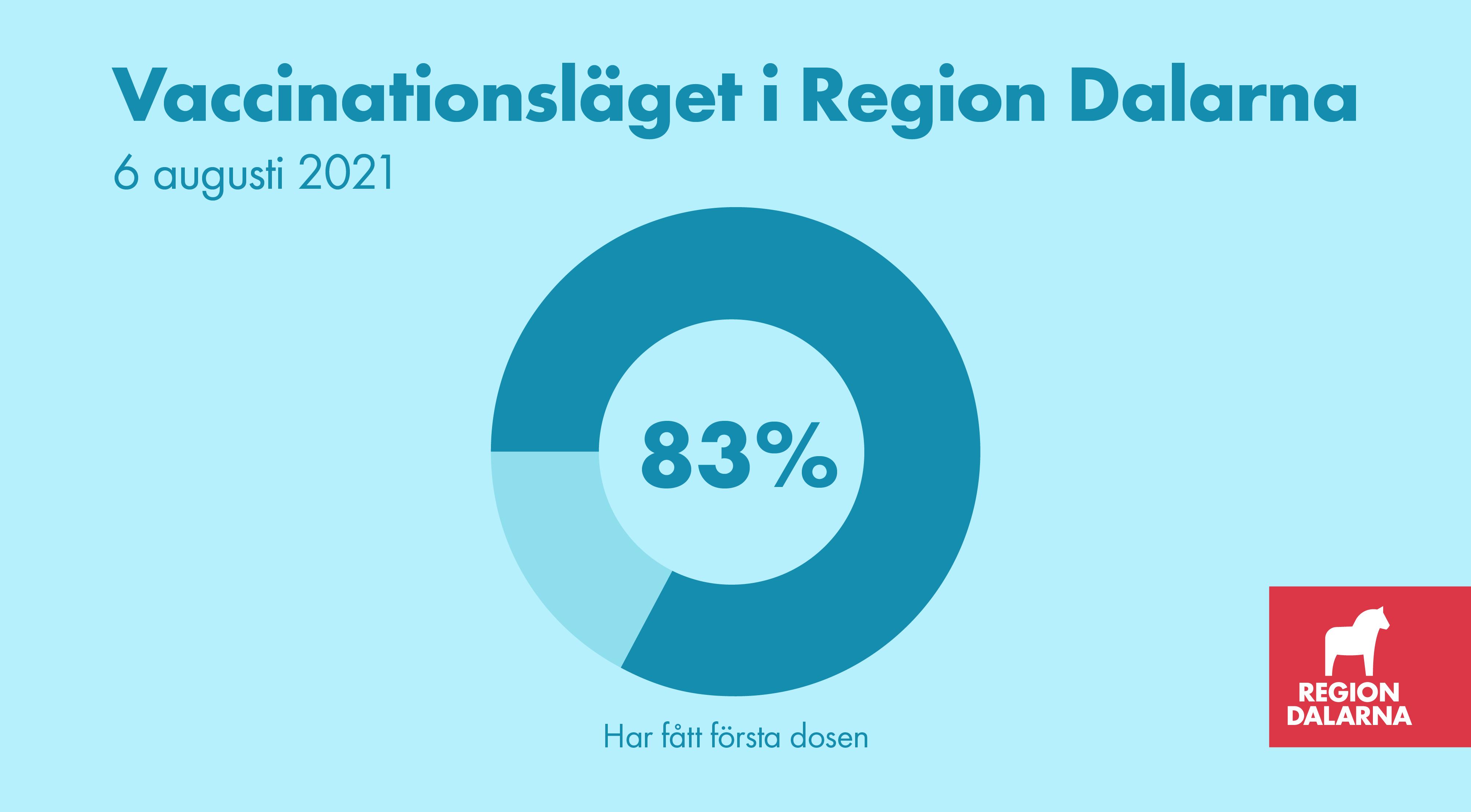 Vaccinationsläget i Region Dalarna: 6 augusti 2021