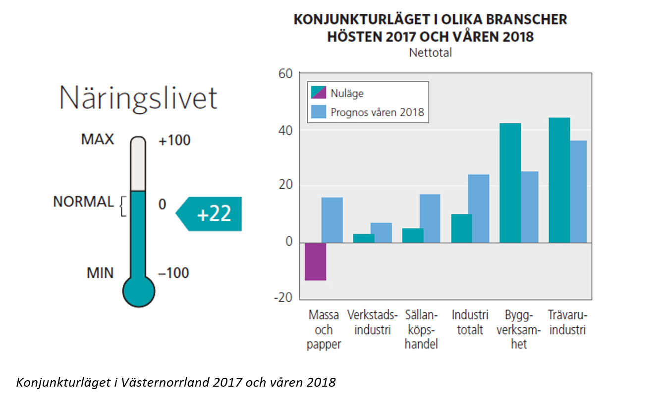 Stark konjunktur i Västernorrland