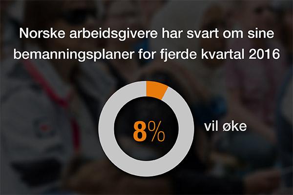 ManpowerGroups arbeidsmarkedsbarometer for fjerde kvartal 2016: Optimismen øker blant norske arbeidsgivere