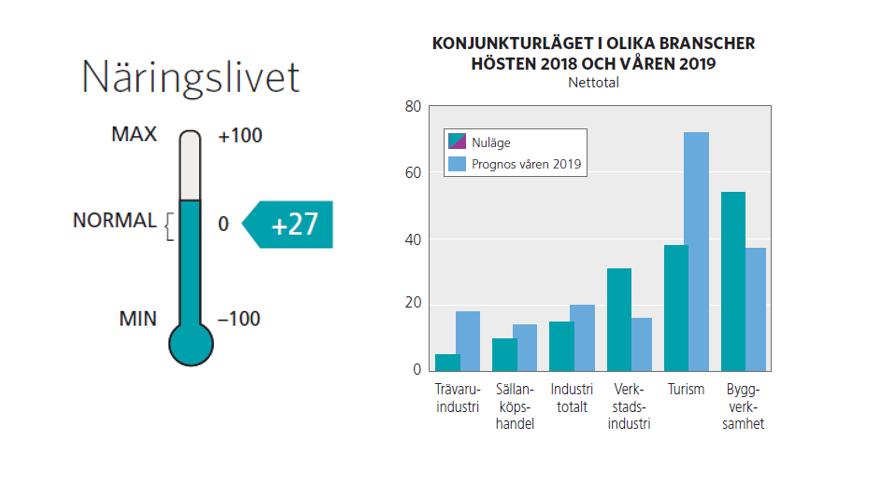Turismen är ett viktigt lokomotiv i Jämtland