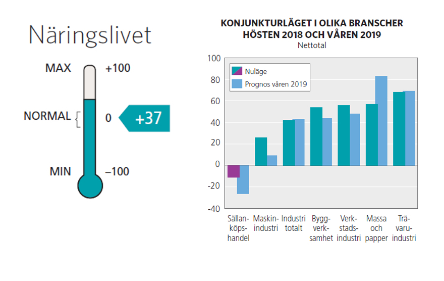 Gävleborg har starkaste konjunkturen i Norrland