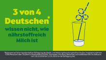 Arla Umfrage: Viele Deutsche essen bewusst, beim Thema Nährstoffe zeigen sich große Wissenslücken