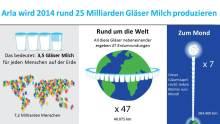 Arla wird 2014 rund 25 Milliarden Gläser Milch produzieren