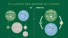 Arla vil købe grøn strøm fra landmændene