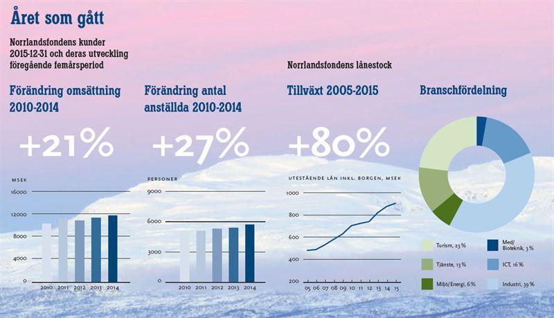 Norrlandsfonden sammanfattar året 2015