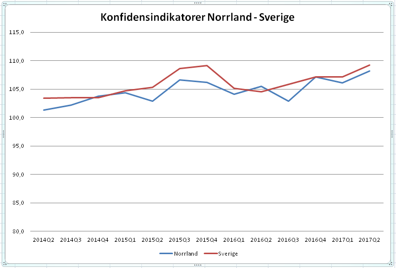 Medvind för företagen i Norrlandsfondens barometer